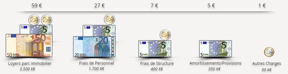 Détail pour 100 euro dépensés par Inser'Toit