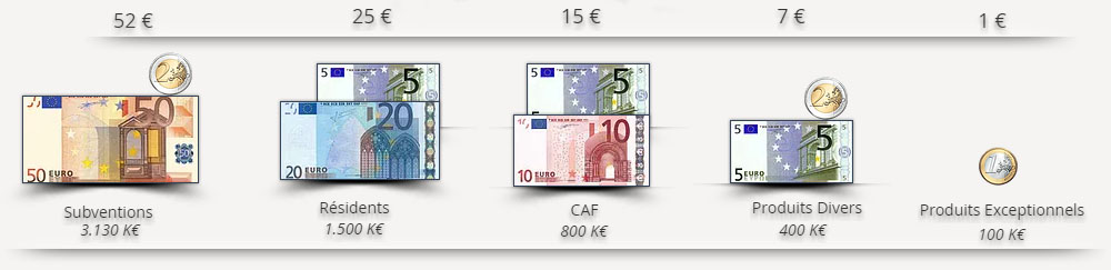 100 euro encaissées détail