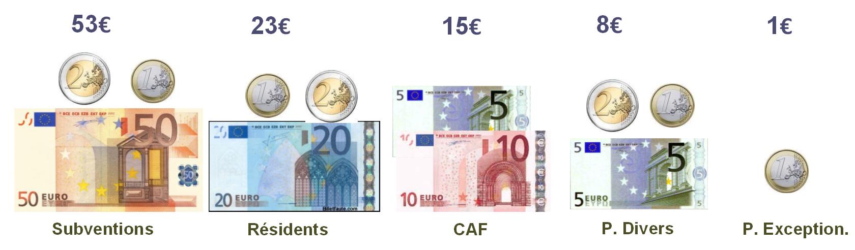 Financement 2018