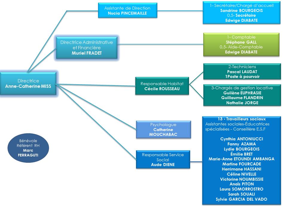 Organigramme Association Inser'toit 2020