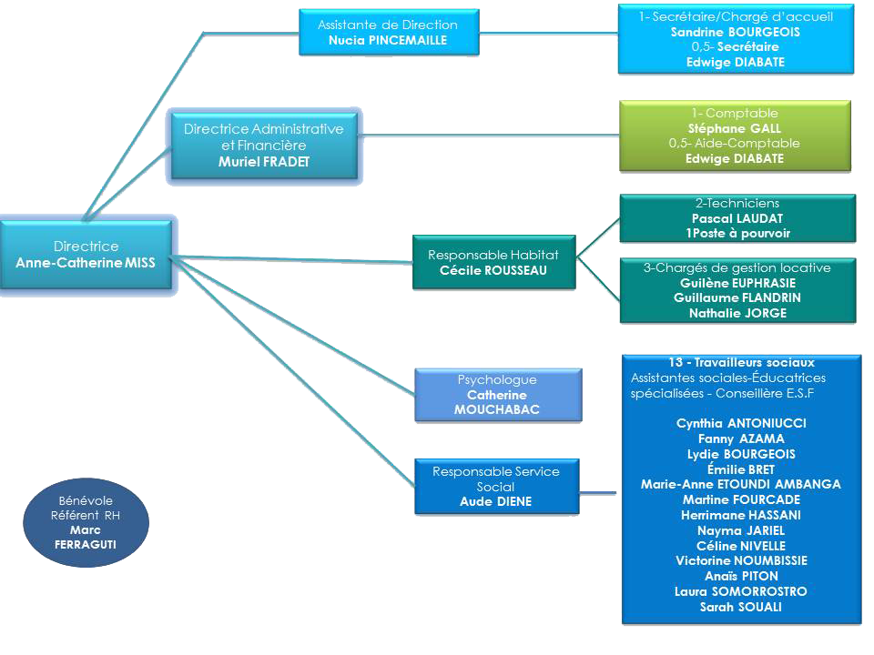 Organigramme Insertoit 2020