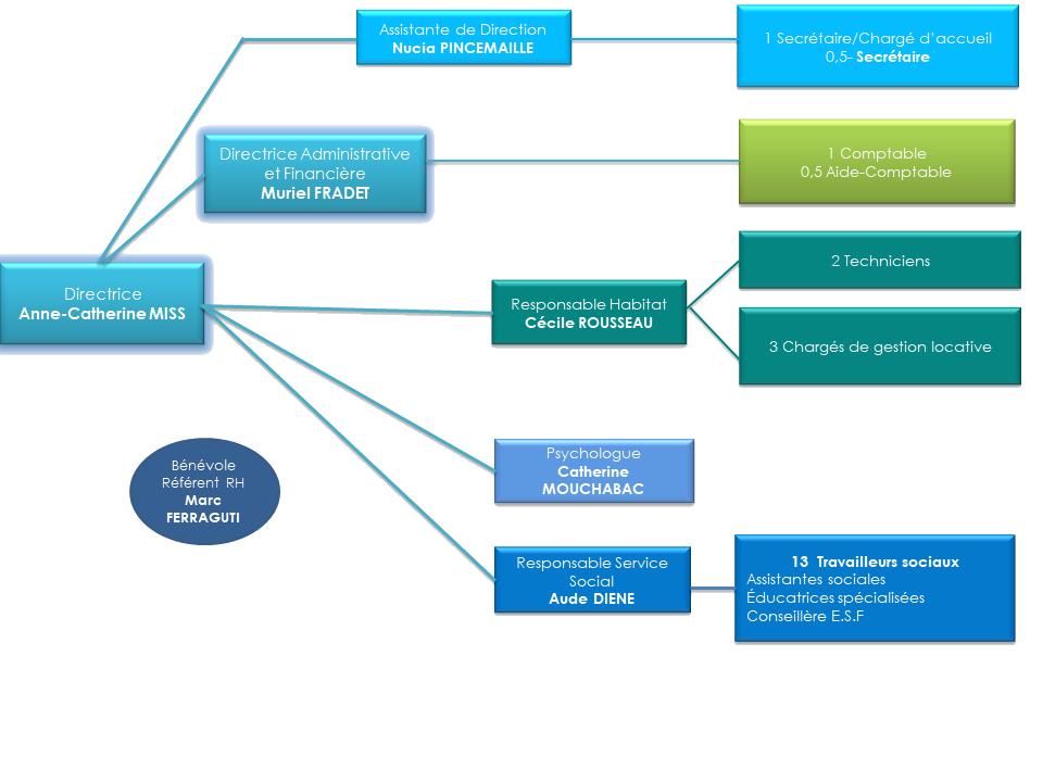 Organigramme Inser'toit 2020