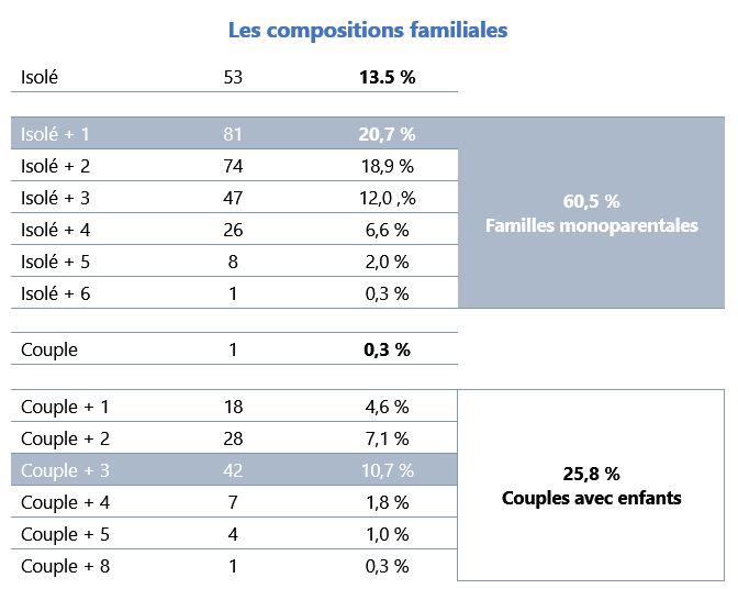 les compositions familiales Insertoit 2020